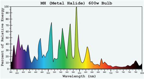 t5 grow bulb spectral chart t5 grow lights hps vs metal halide bulbs the best grow light kits