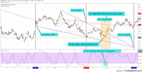 Trading Pattern Wedge | how to trade the wedge pattern