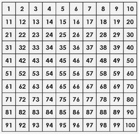 Printable Number Chart 1 100
