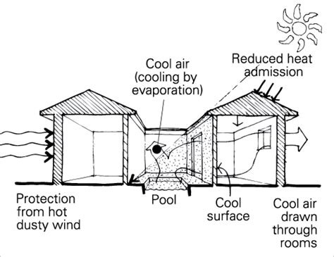 cool house design for hot climates by skyknightb on deviantart shading yourhome
