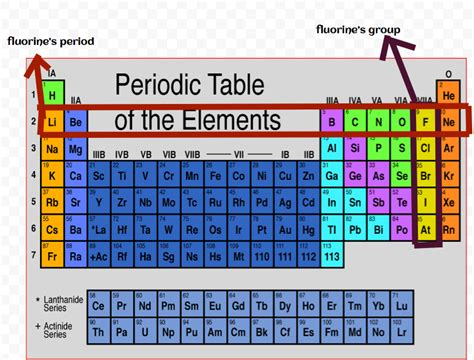 Fluorine Periodic Table by All Categories Fluorine