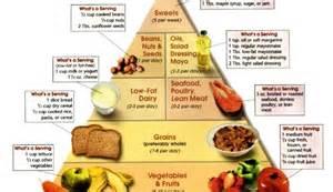 diabetic diet the ada food pyramid should be turned upside down healer diabetes