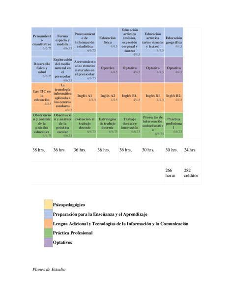 malla curricular educacion artistica y cultura calameocom plan de estudios 2012