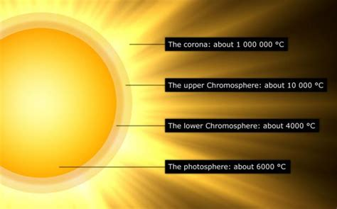 Termometer Corona tornadoes up the solar atmosphere sciencenordic