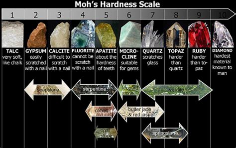 Soapstone Hardness Smsgrade6lantingareachsci Mohs Hardness Scale With Pictures