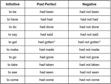 past perfect tense grammar rules grammarly
