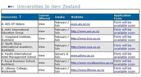 List Of Universities In New Zealand For Mba by List Of Top Ranked Universities Of New Zealand