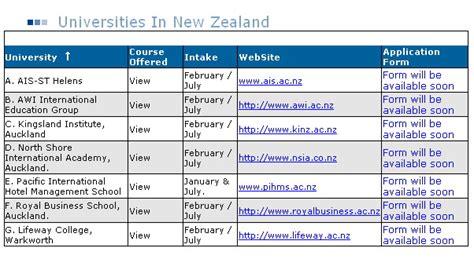 list of top ranked universities of new zealand