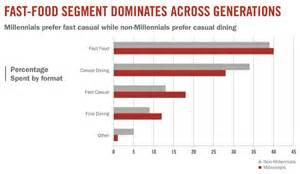 qsr insights millennials prefer fast casual restaurants qsr insights