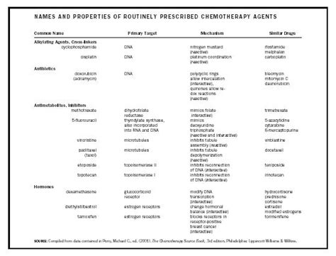 Chemotherapy Chemistry Encyclopedia Structure