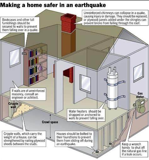 earthquake safe house designs enjoy these fast and easy ways to earthquake proof your home remotelock safety first