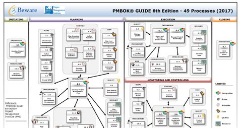 q as for the pmbok guide sixth edition books pmbok 174 guide 6th edition processes linkedin