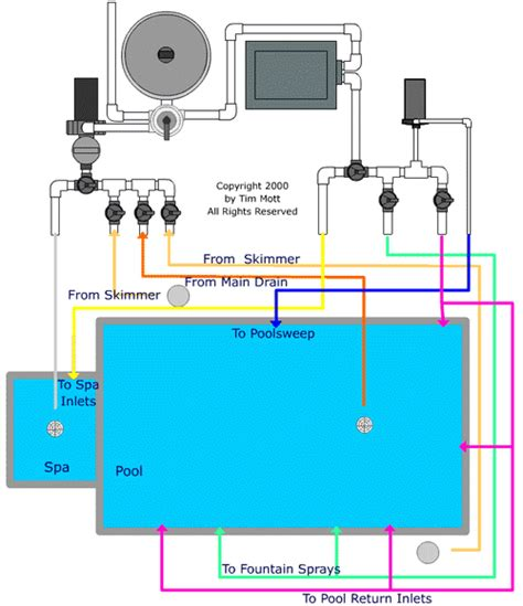 pool filter settings diagram pool valve settings backwashing pool school by