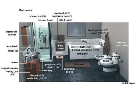 What Is The Bathroom Called In by Toilet Noun Definition Pictures Pronunciation And