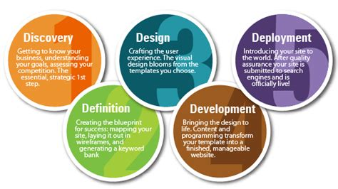 design management procedure mexico web design development top web development