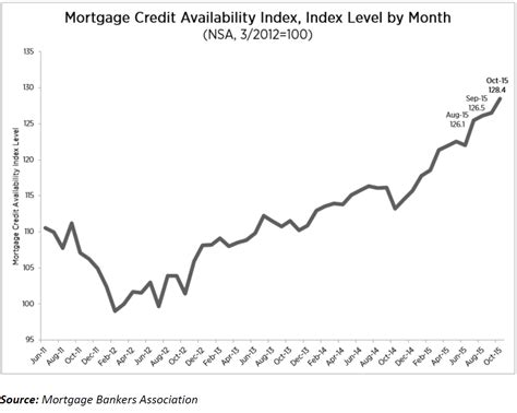 Mba Credit Availability Index by U S Mortgage Credit Availability Expands In October