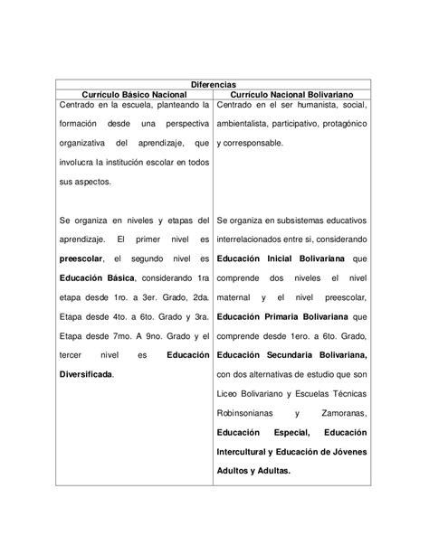 Diseño Curricular Primaria Dominicano Nivel Basico Comparaci 243 N De Los Curriculos