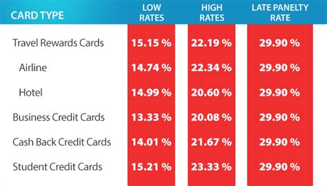 Sle Credit Card Rate What Is The Average Credit Card Interest Rate