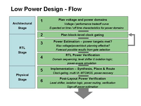 creating low power digital integrated circuits the implementation phase cadence 2007 creating low power digital integrated circuits the implementation phase cadence 2007 28 images