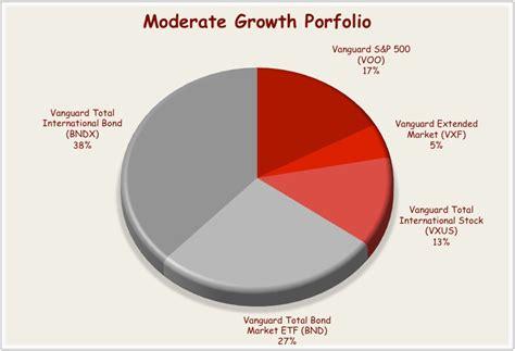 best etf portfolio vanguard etf portfolio for the moderate investor seeking