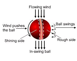 what is reverse swing how can we increase the speed and accuracy of a swing bowler