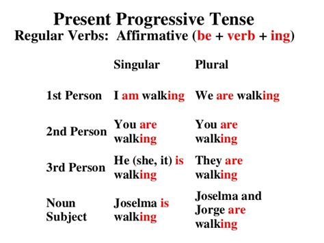 write the pattern of present continuous tense present perfect progressive tense activities