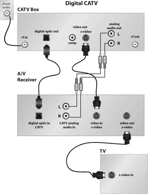connecting  cabletv  satellite system audioholics