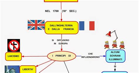 schema illuminismo mappa concettuale illuminismo
