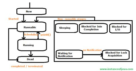 cycle of thread in java with diagram cycle of thread in java instanceofjava