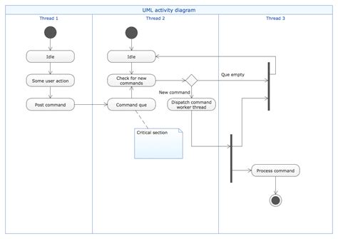 visio activity diagram uml activity diagram visio 28 images uml visio 2013