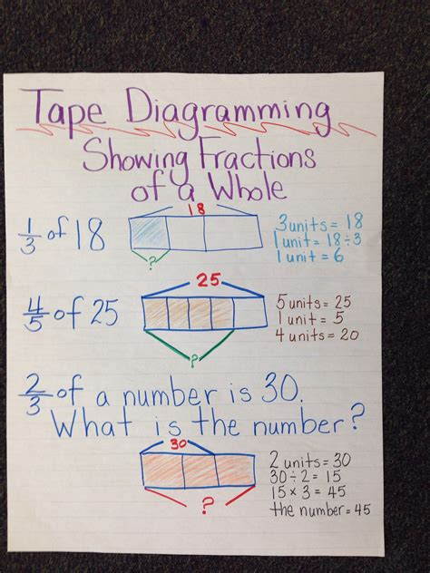 engageny diagram anchor chart engageny common math diagramming fractions of a whole common math