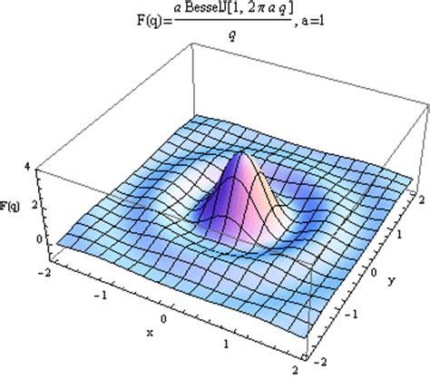 define free induction decay hankel d 233 finition c est quoi