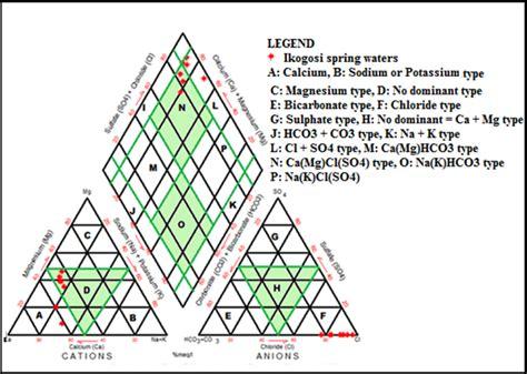 piper trilinear diagram interpretation hydrogeochemistry and stable isotopes 邊 18 o and 邊 2 h