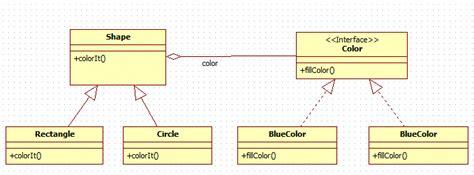 pattern java c bridge design pattern in java java tutorial for beginners