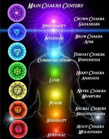 chakra colors meaning the canvas of thoughts