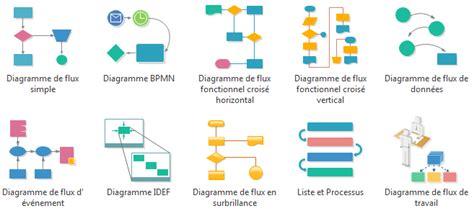 diagramme de flux de processus excel logiciel de diagramme de flux cr 233 er rapidement et