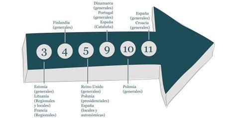 Calendario Electoral 2015 Calendario Electoral 2015 Citas Clave Para Los Inversores