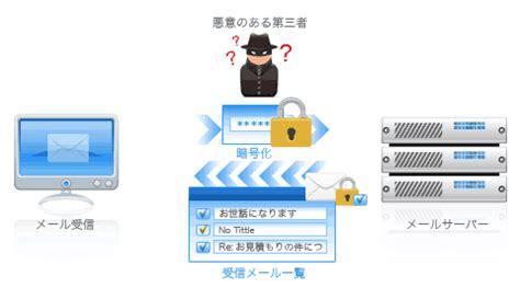 smtp ssl メールセキュリティ対策 メール機能 共用サーバー標準 共用サーバー サービス レンタルサーバーの