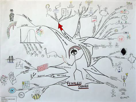 patterns in nature mind map fearless change patterns for introducing new ideas