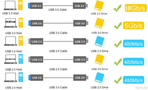 usb 2 0 in 3 0 187 usb 2 0 usb 3 0 usb 3 1 usb sans fil uwb optique