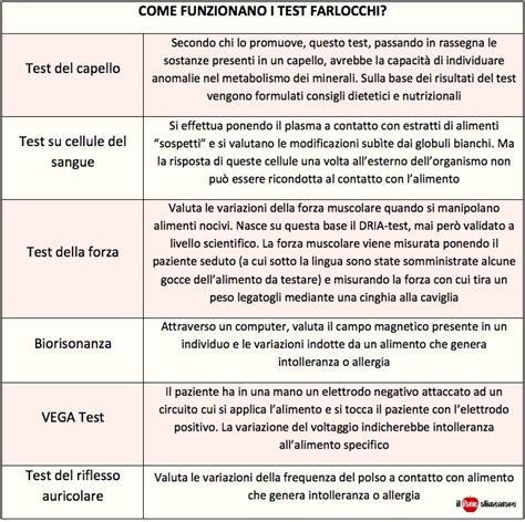 test intolleranze alimentari come si fa allergie alimentari vere e false in aumento i test