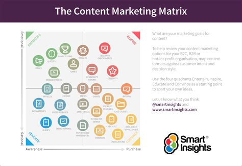 The Content Marketing Matrix Smart Insights Content Marketing Template