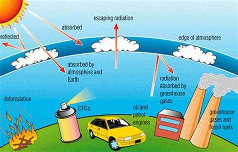 design for environment adalah the kids guide to global warming