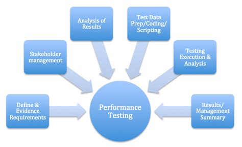 bench mark testing image gallery performance testing