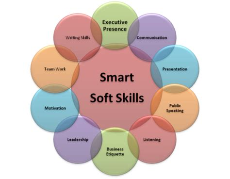 How Many Soft Skill Courses In An Mba by Setting Up A Career Foundation Soft Skills Alstntec