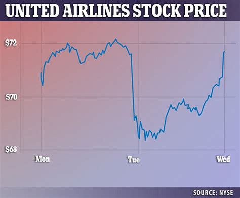 united airline stock united ceo makes first public appearance since the scandal