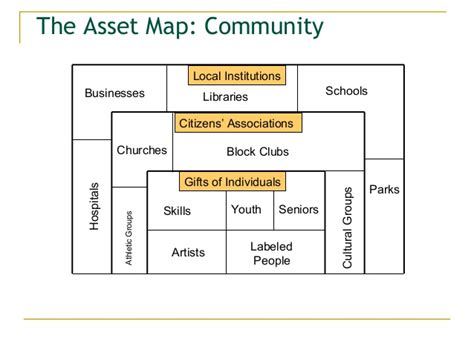 community asset map template h duncan consulting abcd and community