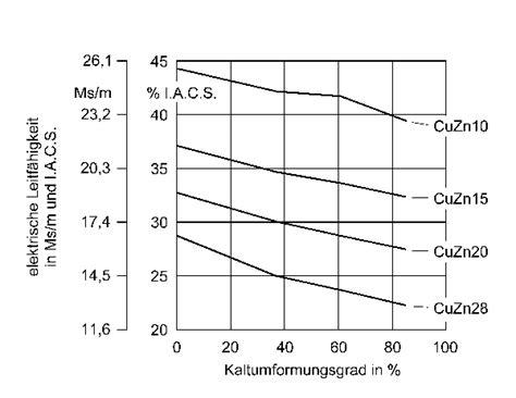 Messing Eigenschaften by Deutsches Kupferinstitut Kupfer Zink Messing