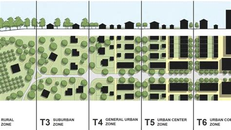 pattern definition urban welcome to the transect zone austin how codenext will