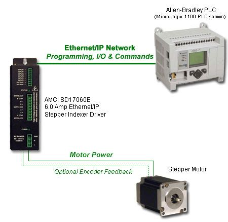 plc stepper motor sd17060 networked series integrated stepper motor